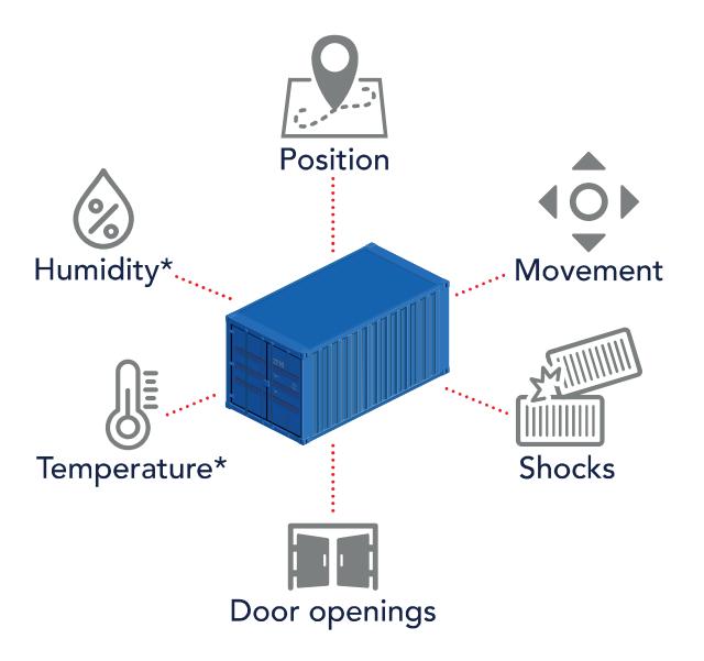Dispositivos inteligentes transformarán el transporte de contenedores