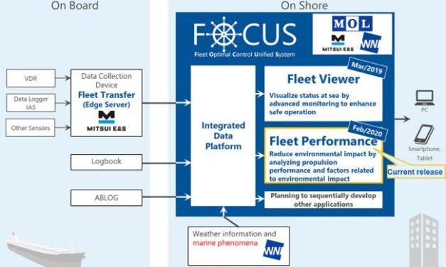 MOL esta promoviendo el análisis de grandes datos correspondientes a las operaciones de los buques
