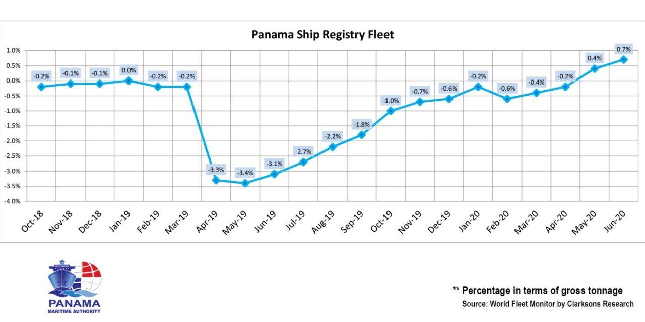 El Registro de Buques de Panamá crece un 4,1% bajo la nueva administración
