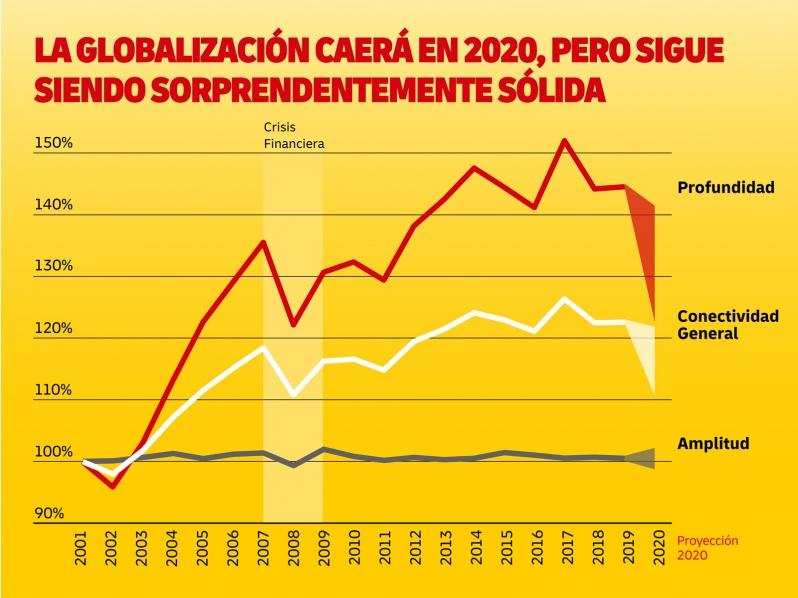 Conectividad Global cae de manera significativa en 2020 como consecuencia del Covid-19