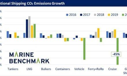 COVID-19: Las emisiones mundiales de CO2 del transporte marítimo en 2020 se reducen un 1%