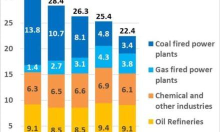 Las emisiones de carbono en el puerto de Rotterdam disminuyen más rápido que la media nacional