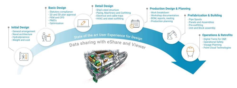 NAPA y Cadmatic se unen para ofrecer una solución integrada e inteligente de diseño de buques que abarca todo el ciclo de vida del proyecto